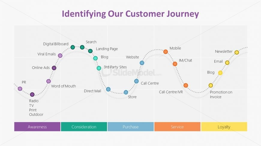 Graph of Customer Journey PowerPoint