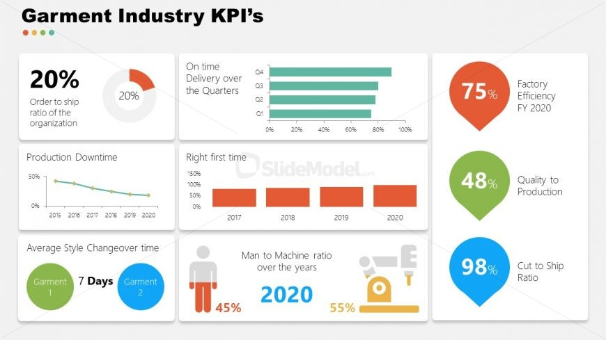 Template of Garment Industry KPIs