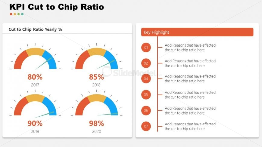 Cut to Chip KPI Garment Industry