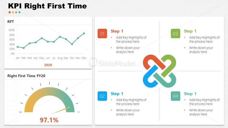 Right First Time KPIs Template