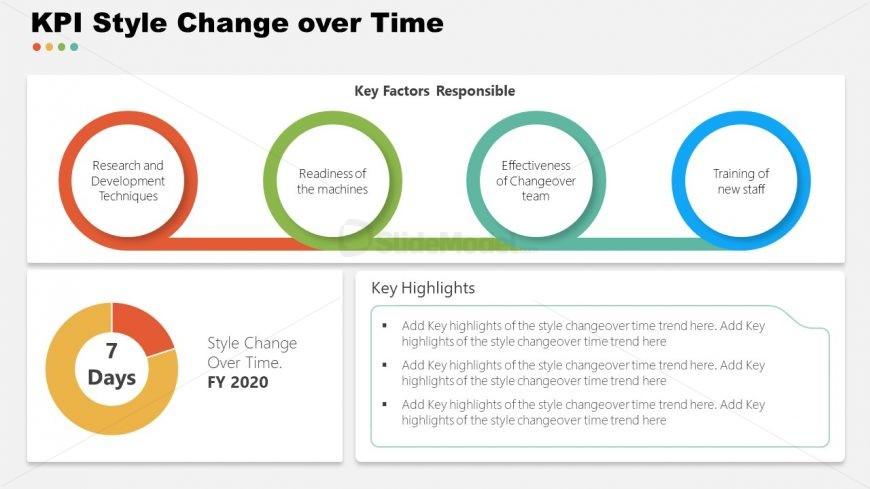 Presentation of KPIs Change over Time