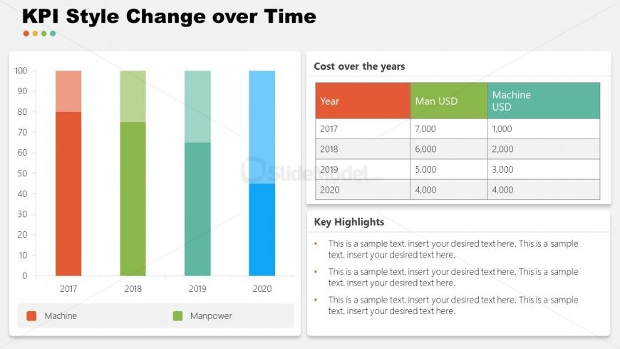 Data-Drive Cost KPIs Change over Time