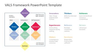 PowerPoint VALS Framework Diagram