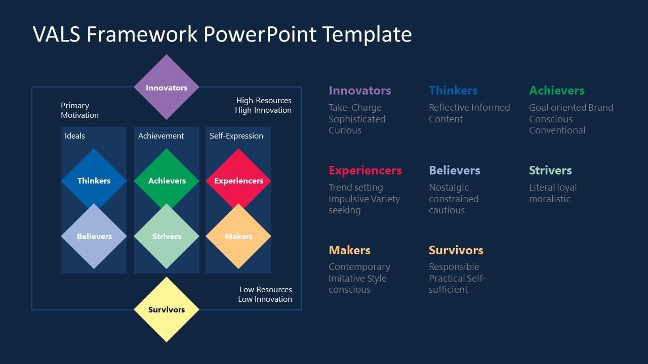 PowerPoint VALS Framework Methodology