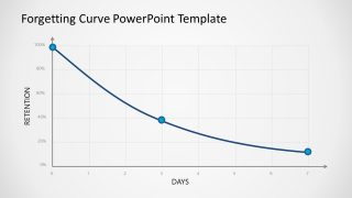 Presentation Graph of Forgetting Curve