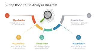 Presentation of Semi-circle Root Cause