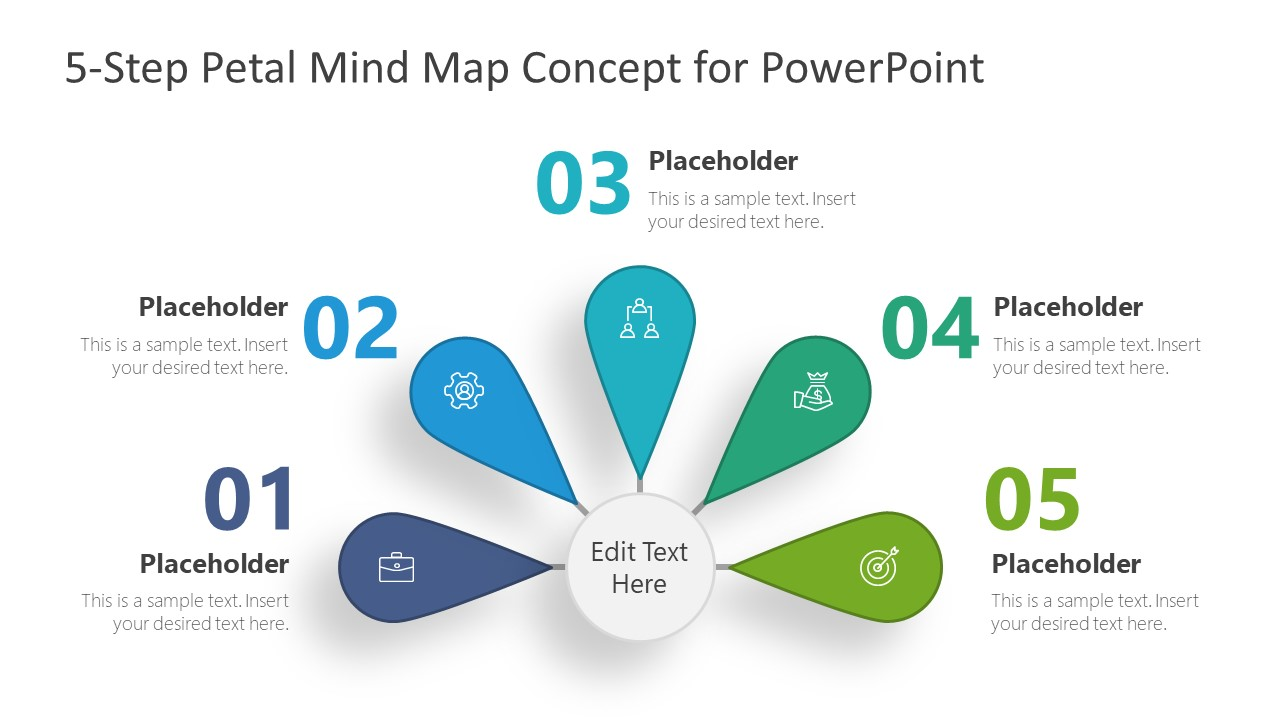 Presentation of 5 Components in Mind Map