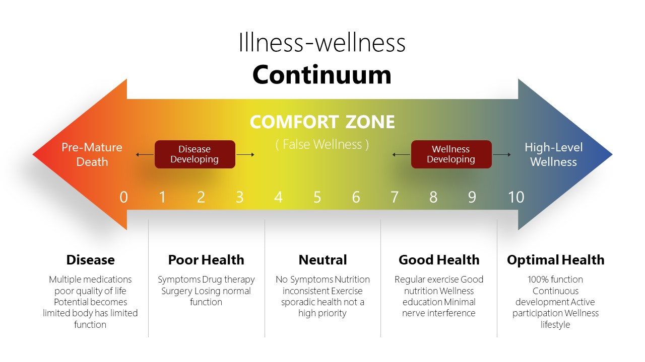 Two Arrow Wellness Illness Continuum