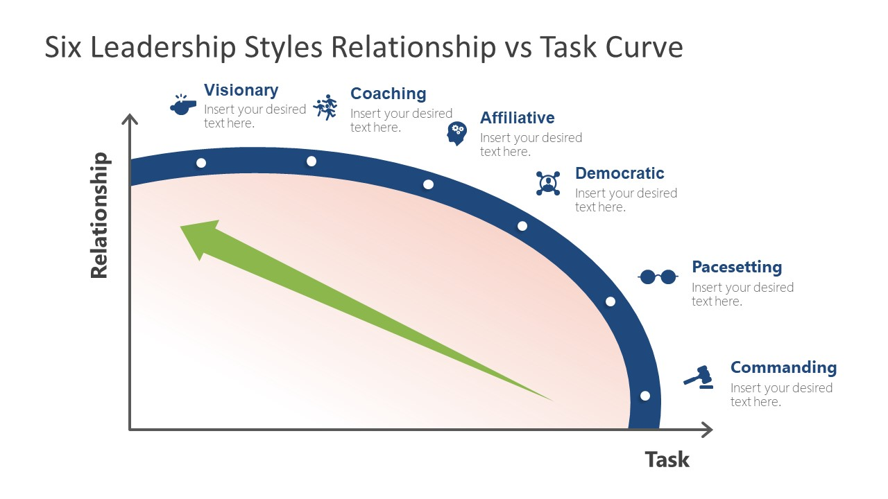 Graph of Six Leadership Styles Template