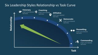 Graph Presenting 6 Leadership Styles in Business