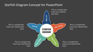 5 Steps Starfish Retrospective PowerPoint