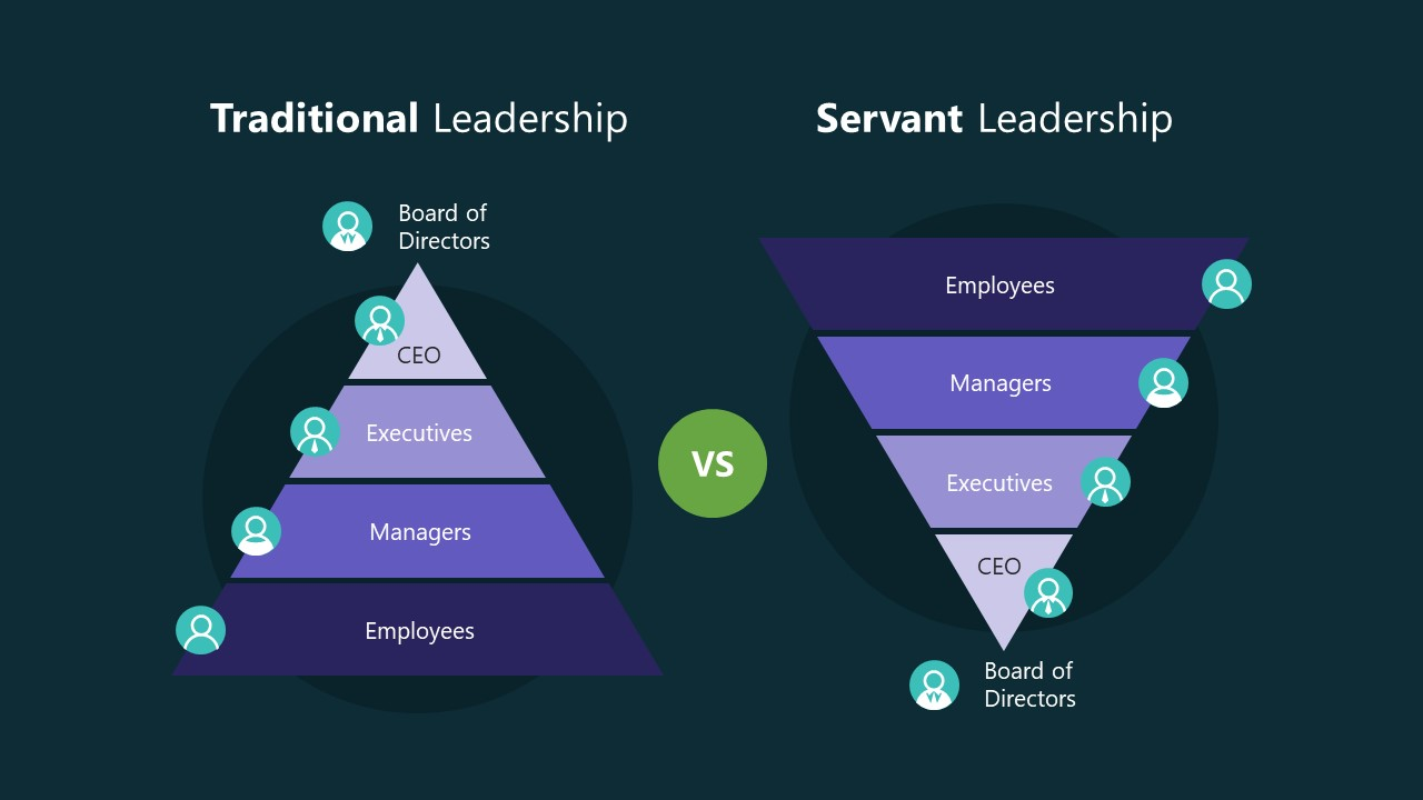 Presentation of Servant and Traditional Leadership Approach