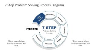 7 Steps Problem Solving Process Identification