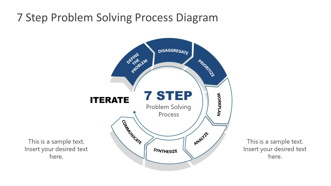 7 Steps Problem Solving Process Prioritize
