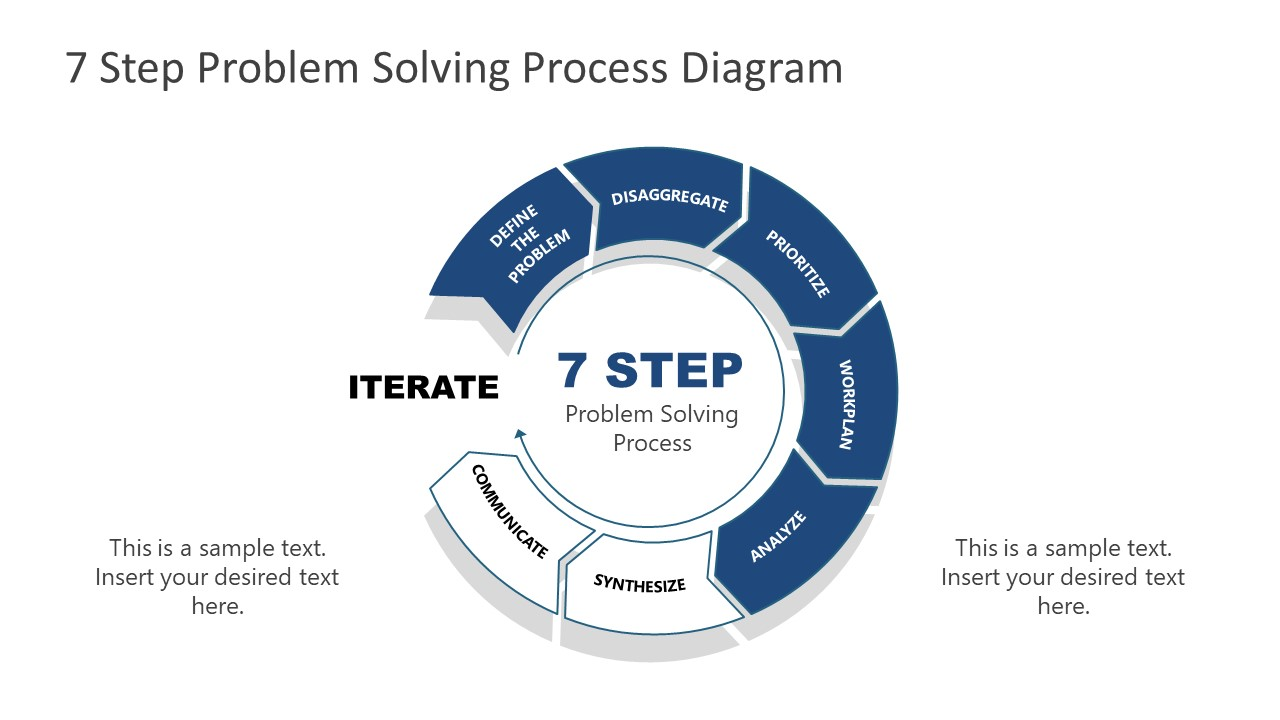 7 Steps Problem Solving Process Analyze