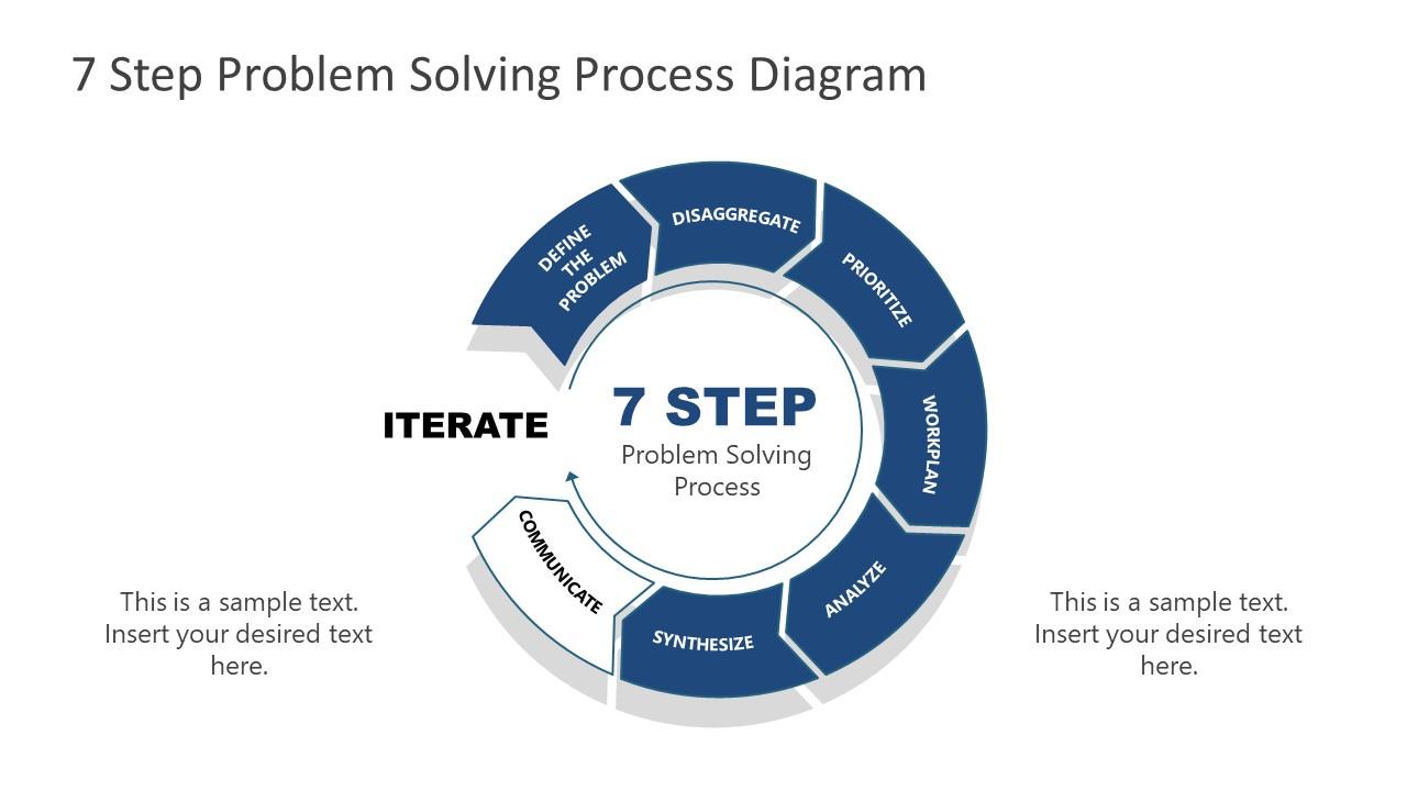 7 Steps Problem Solving Process Synthesize