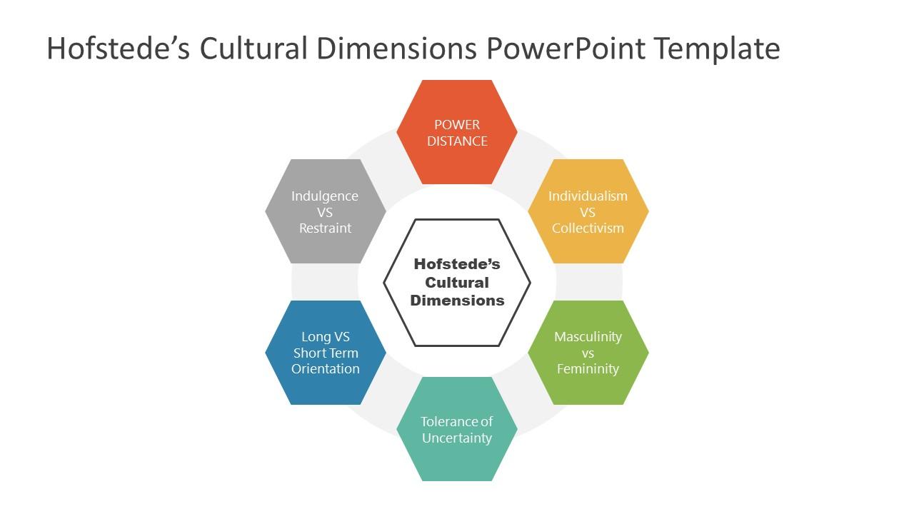 Presentation for Hofstede Cultural Framework