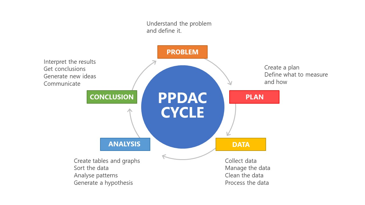 5 Steps Problem Solving PPDAC Template