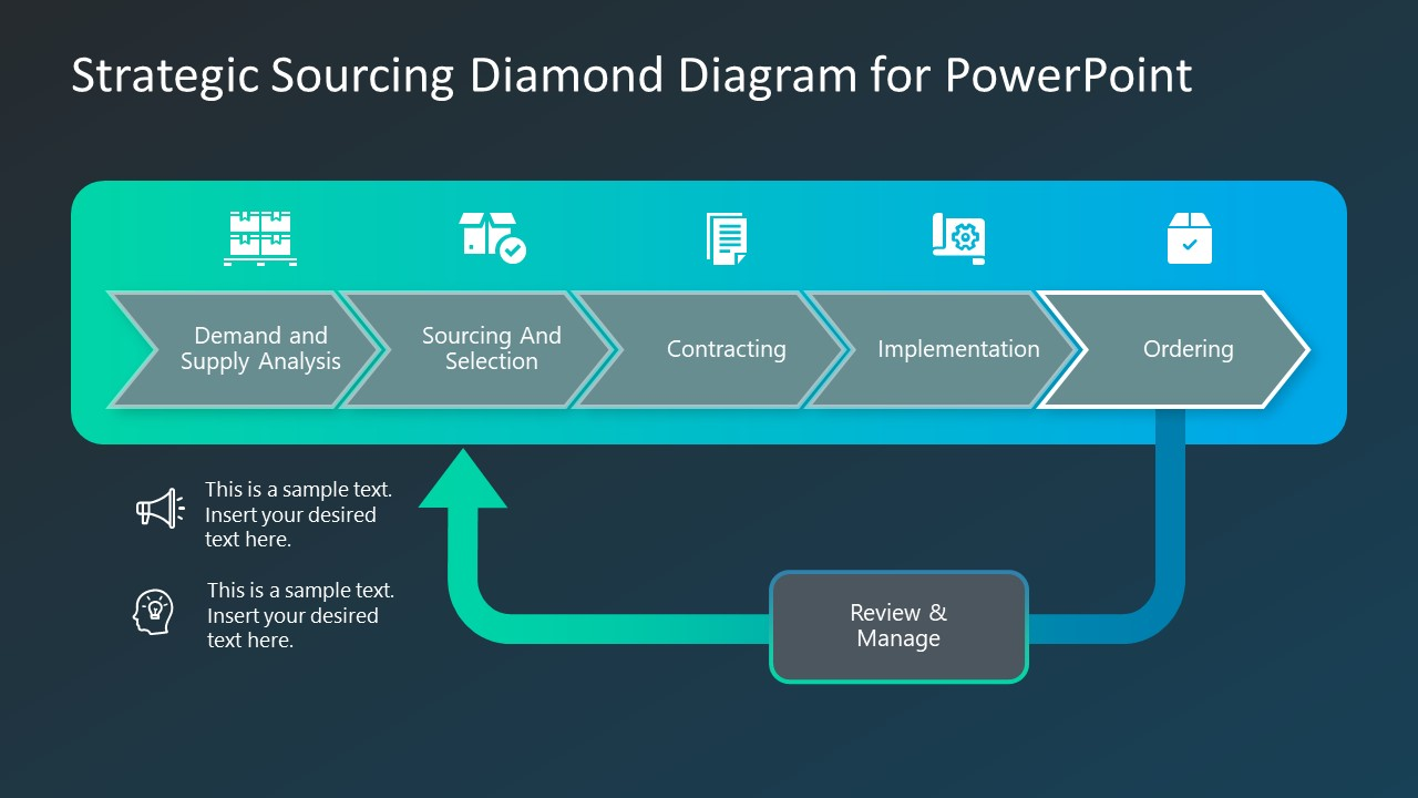 PPT Templates for Sourcing Ordering Strategy