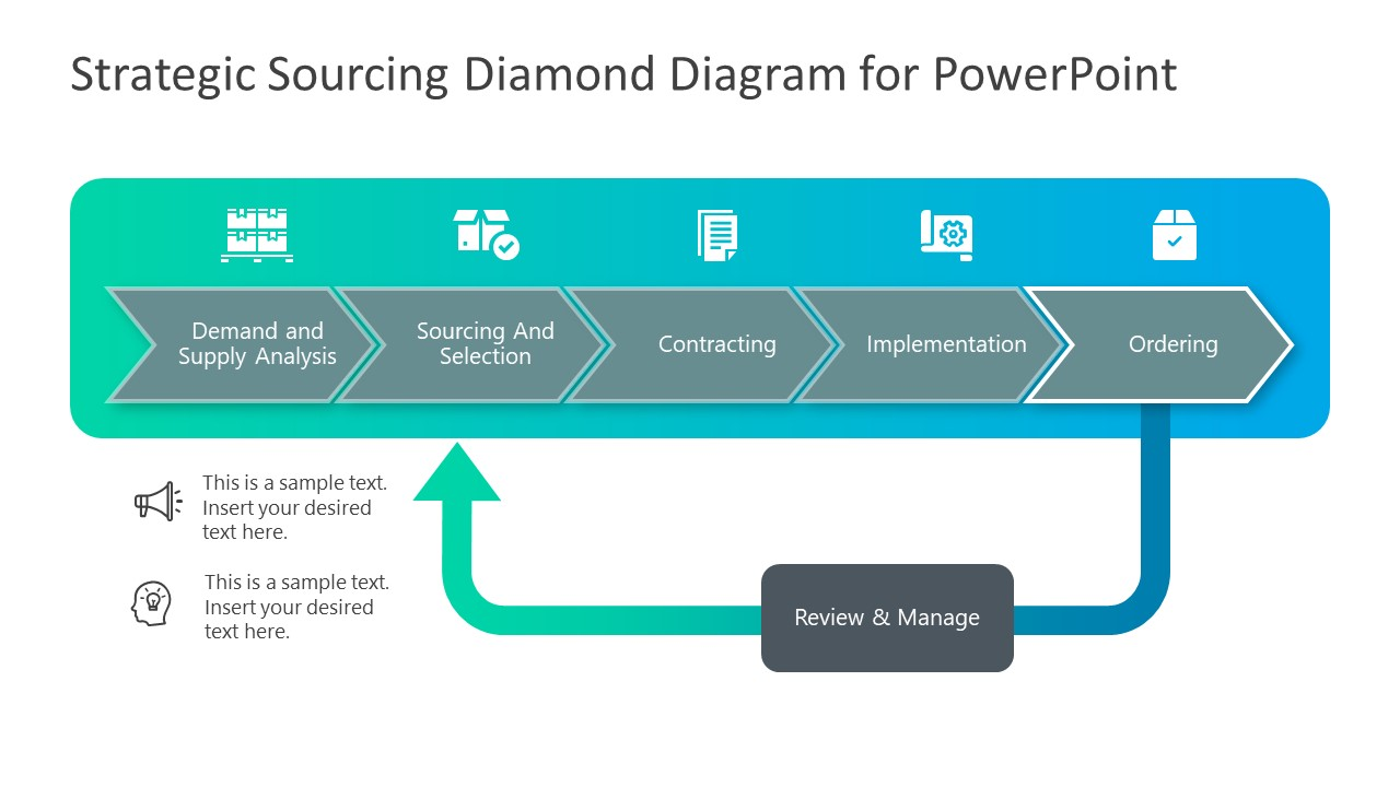 PowerPoint Strategic Sourcing Ordering PPT