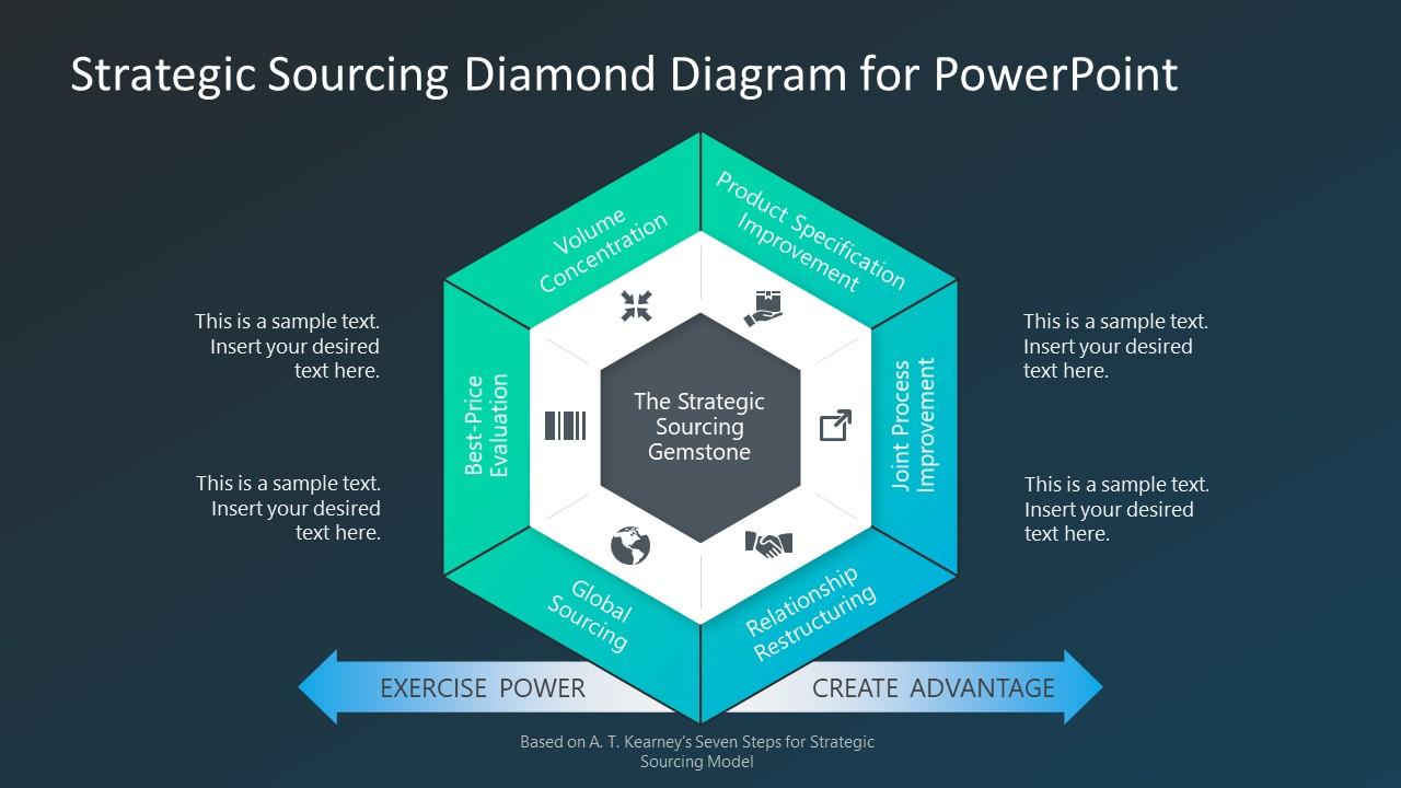 Presentation of Strategic Sourcing Diamond Model