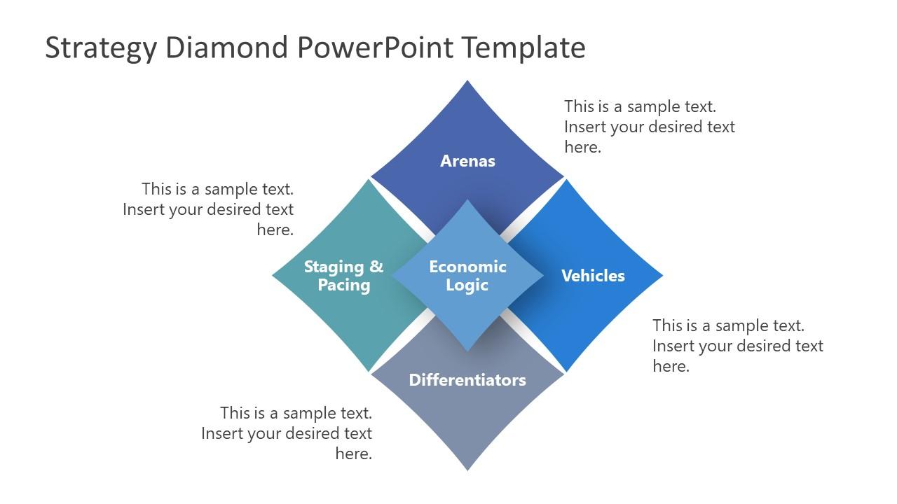 Presentation of Strategy Model Diagram