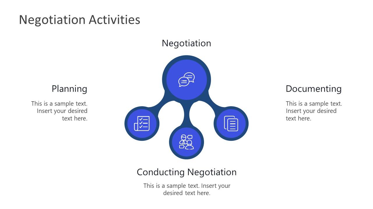 Three Activities of Negotiation PowerPoint