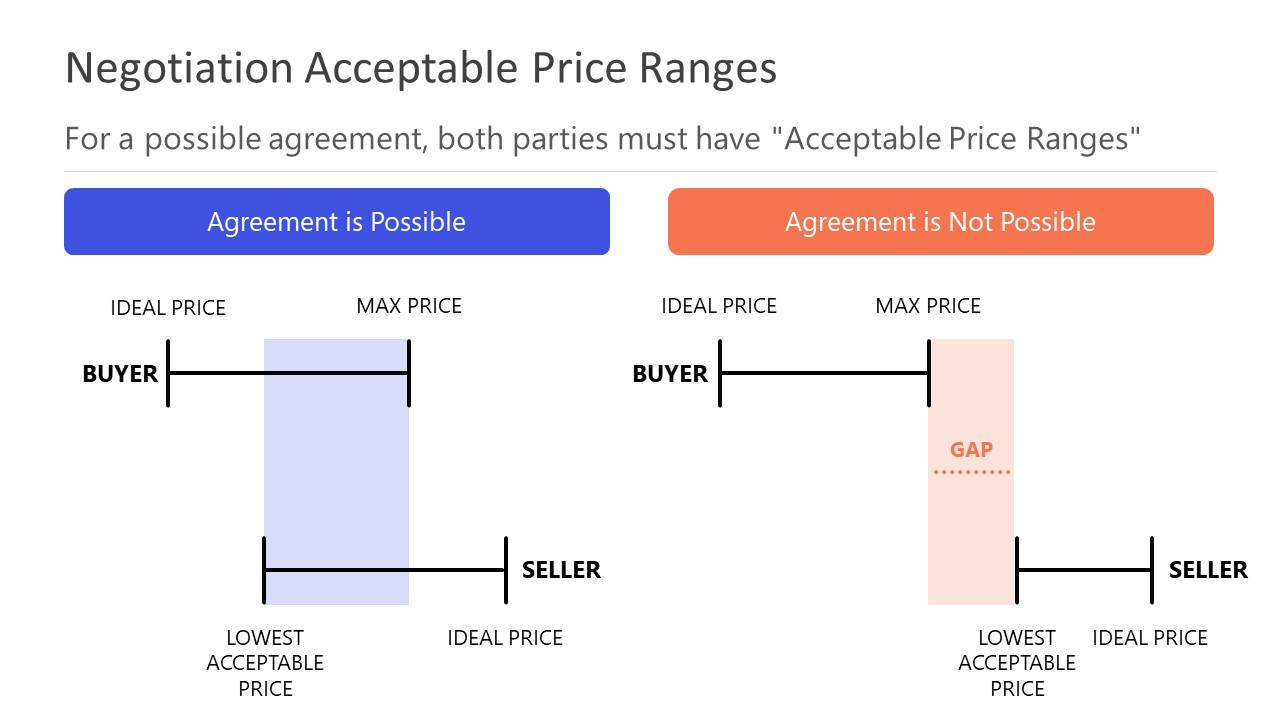 Diagram Template for Acceptable Price Range
