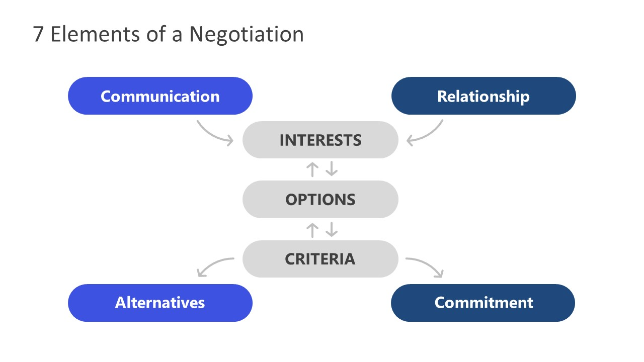 PowerPoint Negotiation Slide for Seven Elements