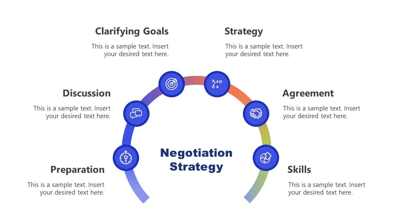 Process Flow Diagram Negotiation Strategy