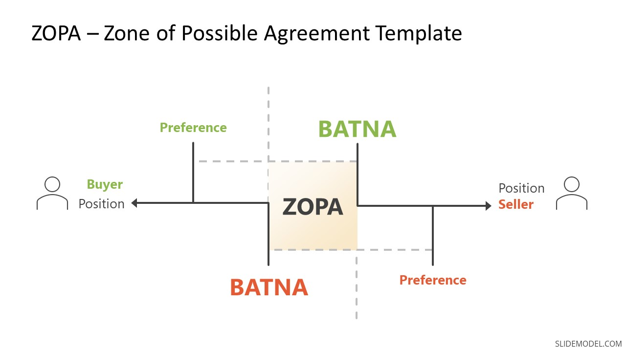 Template Diagram for ZOPA Negotiation Strategy
