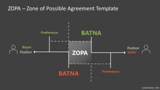 Negotiation Plan Presentation ZOPA Model