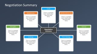 Negotiation Preparation PowerPoint of Negotiation Summary