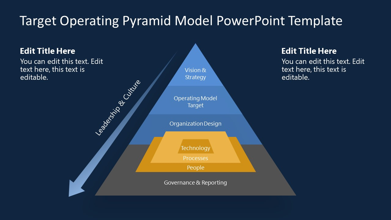 PowerPoint Target Operating Model Template