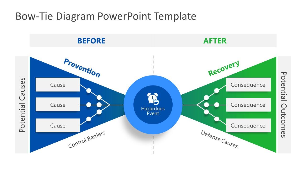 PowerPoint Bowtie Risk Model Template