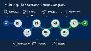 Customer Journey 7 Step Timeline Fluid