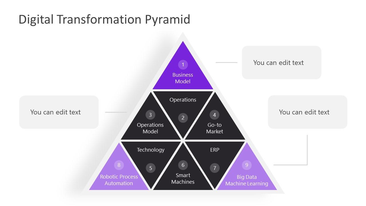 Editable Presentation of Digital Transformation Pyramid