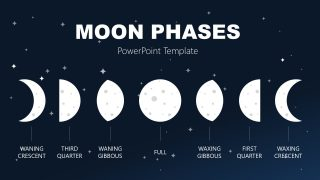 Presentation of Moon Phases in Sequence