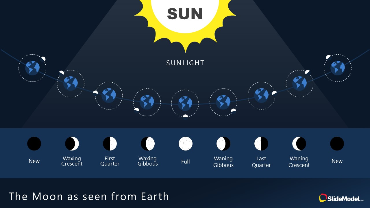 PowerPoint Shapes of Sunlight and Moon Phases Earth