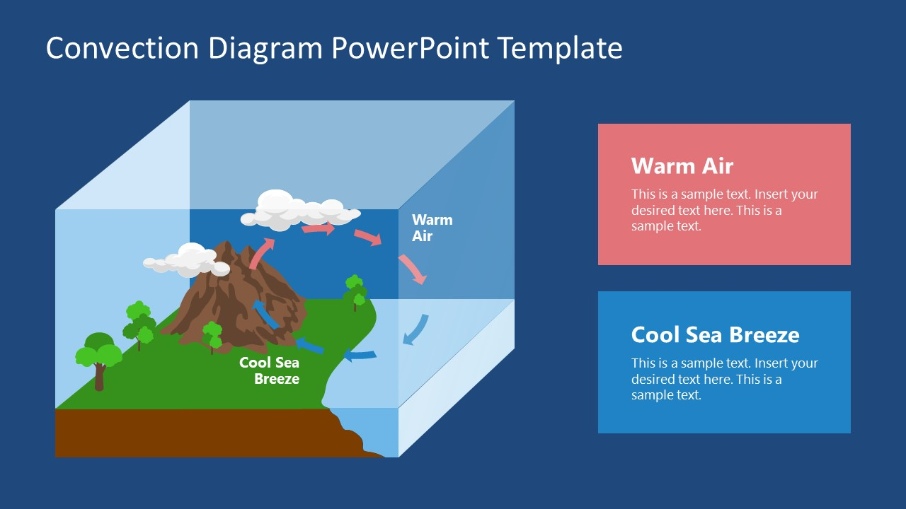 PowerPoint Diagram Illustration for Convection