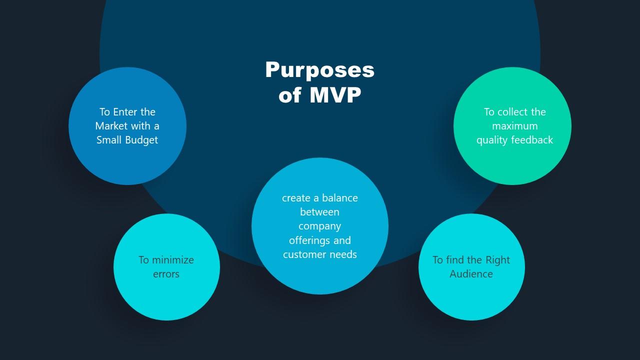 Template for MVP Purpose Business Diagram