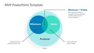 PowerPoint Venn Diagram for MVP Concept