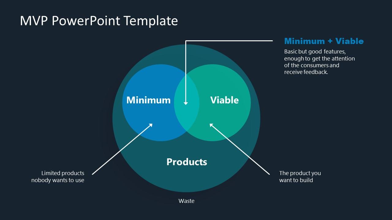 PowerPoint Venn Diagram Template for MVP