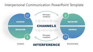Loop of Interpersonal Communication Template