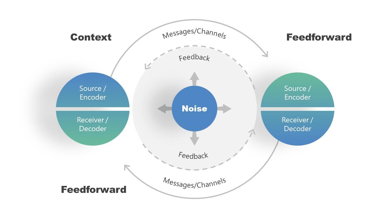 Interpersonal Model of Transmission PowerPoint