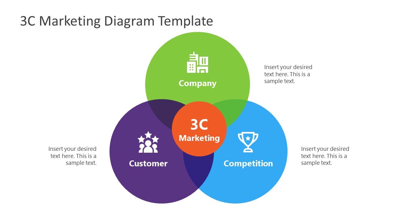 Venn Diagram PowerPoint 3C Model