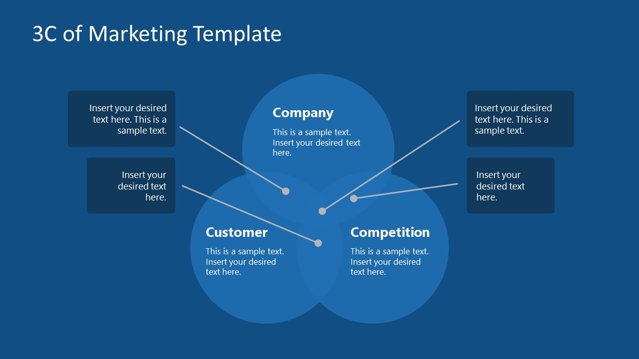 PPT Template for 3C Marketing Model
