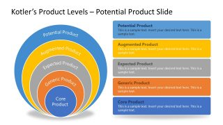 PPT Onion Diagram for Potential Product Kotler's Levels