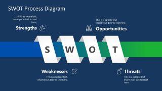 Presentation of SWOT Analysis Ribbon Diagram