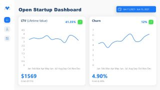 Churn and LTV Data Chart Templates for Startup